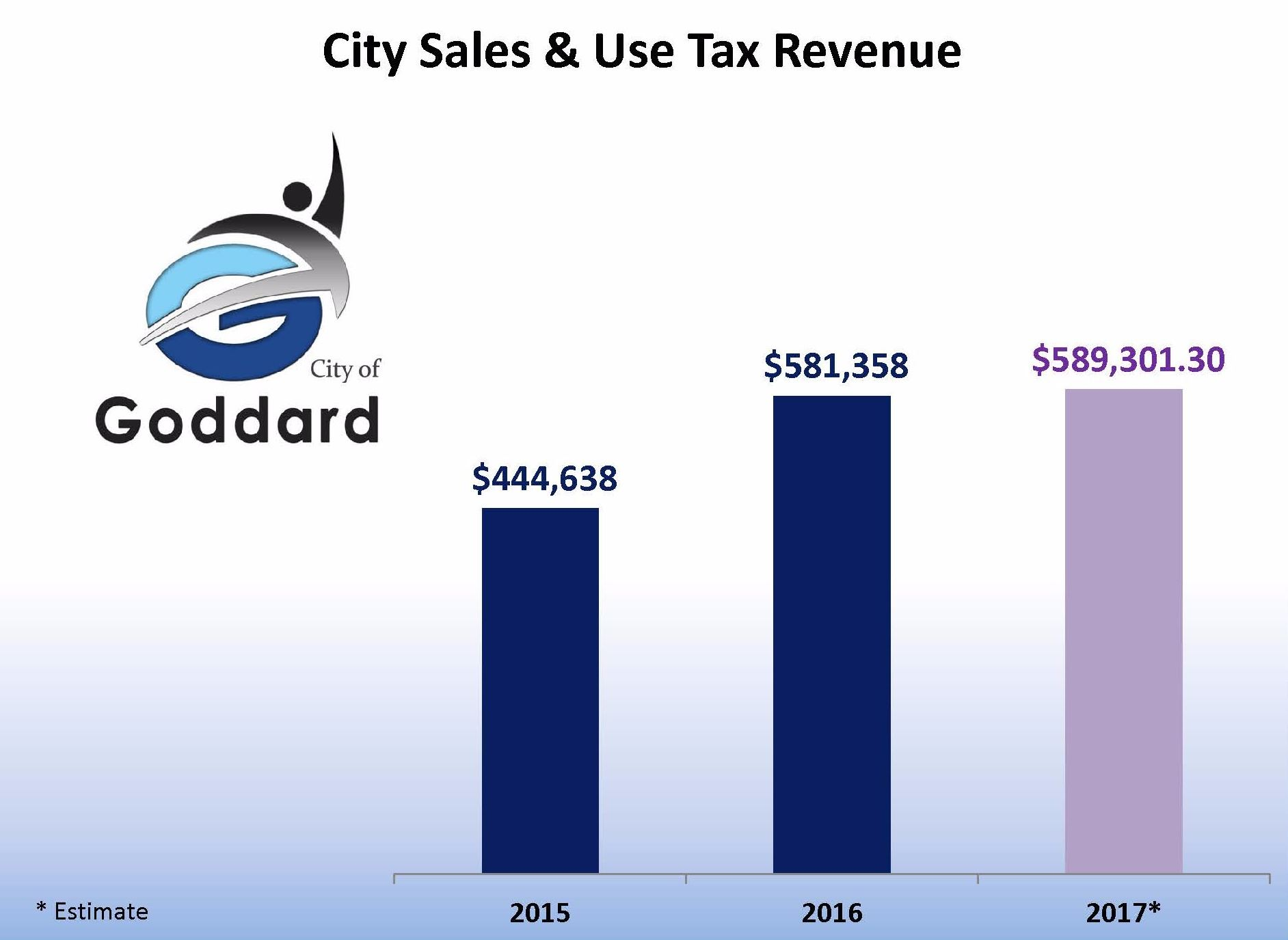 SALES TAX REVENUE.1