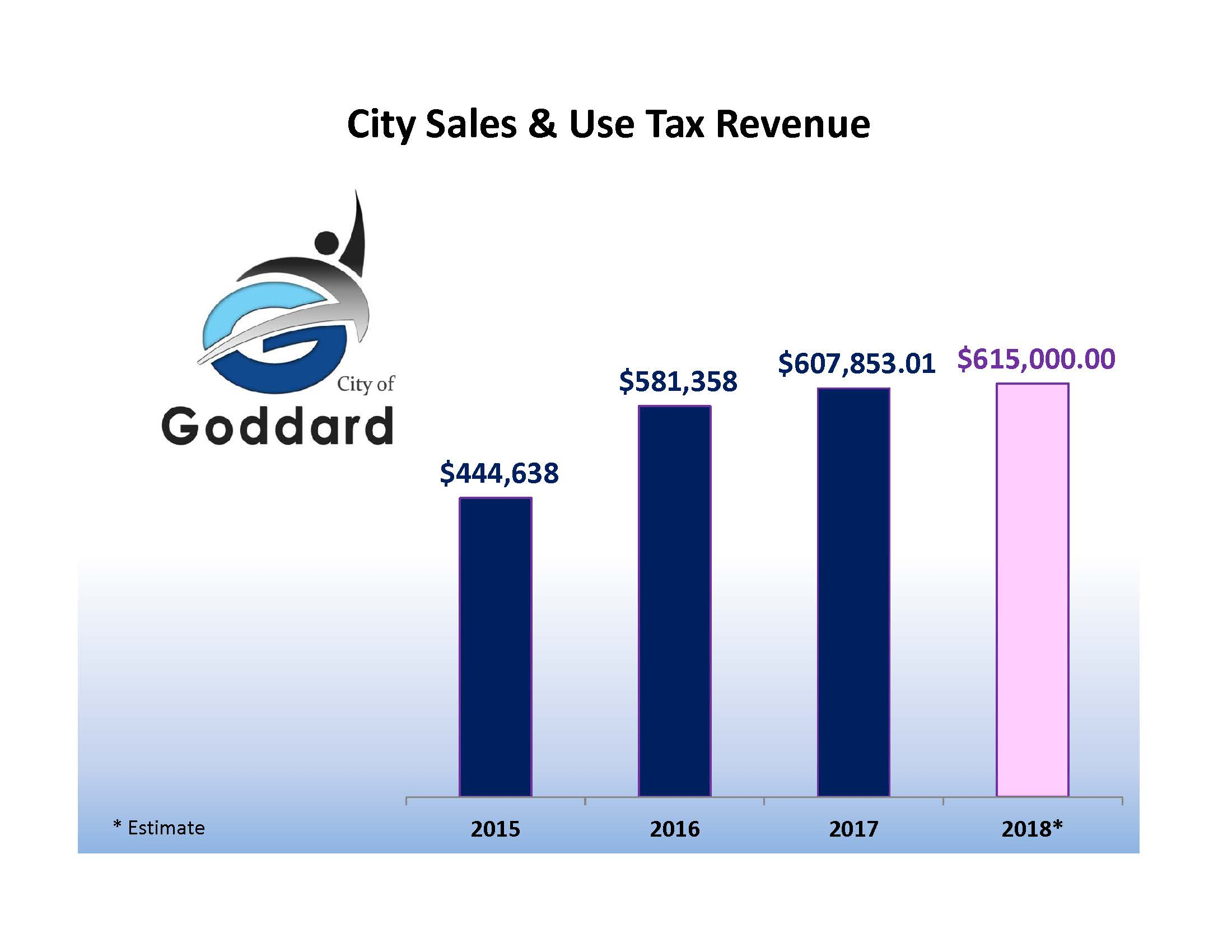 SALES TAX REVENUE
